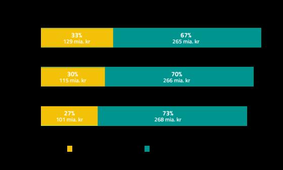 Danskernes forbrug på nettet, FDIH, årsrapport 2018